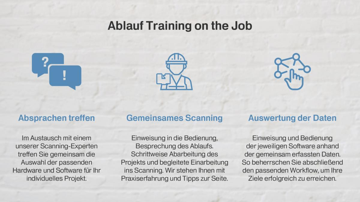 Ablauf Training on the Job